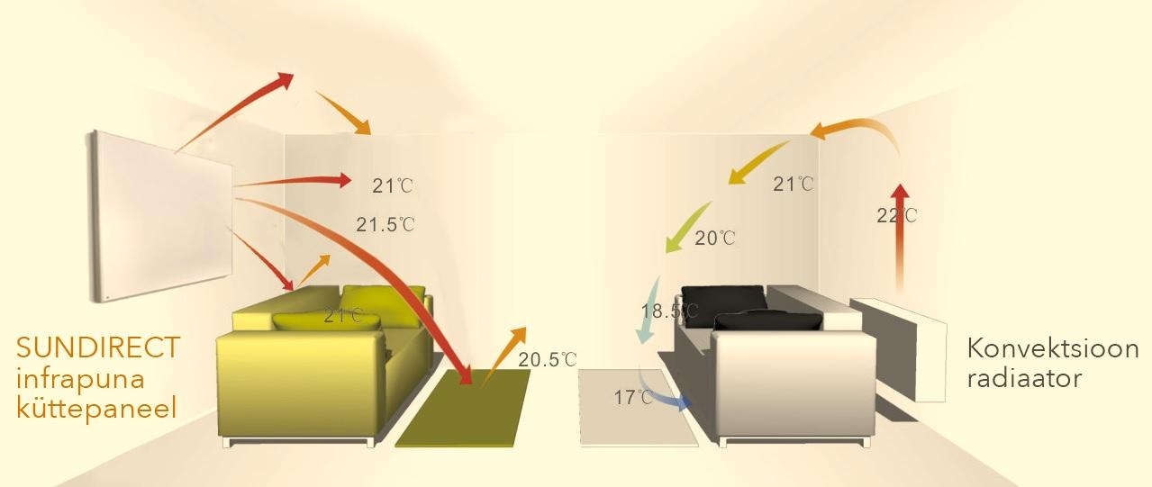 INfrapunaVSkonvektsioon